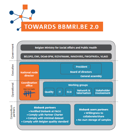 Interested to join BBMRI.be?